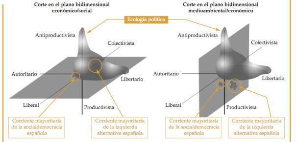 La ecología política en el escenario tridimensional