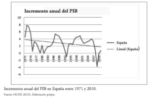 Decadencia PIB Español